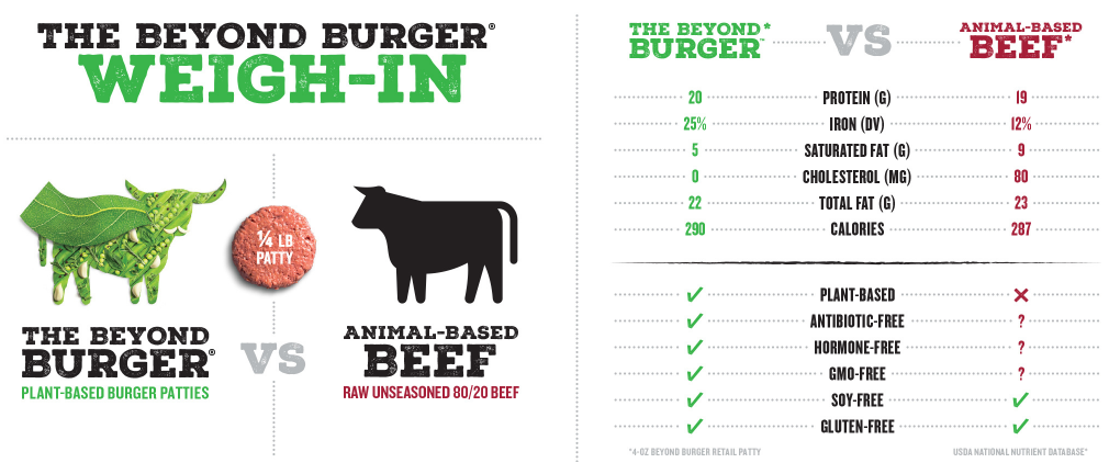 Beyond Meat Weigh In